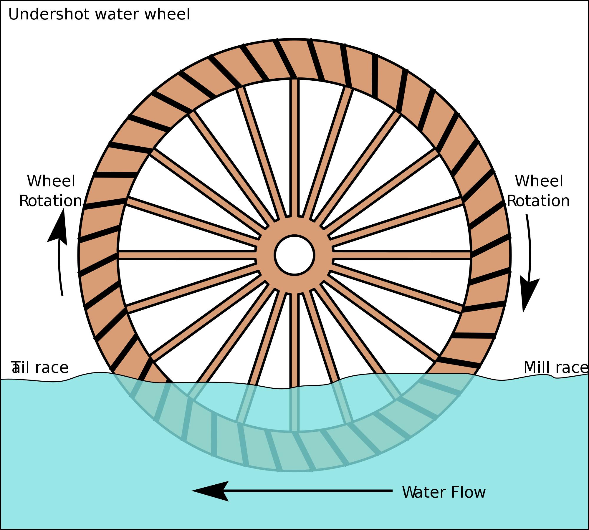 Undershot water wheel schematic