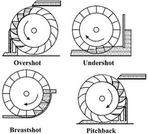 Water Wheel types