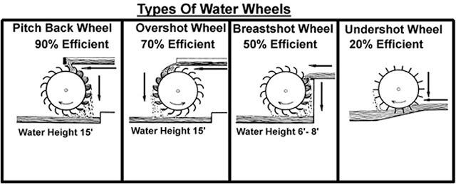 Efficiency of Water Wheels