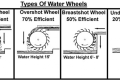 Efficiency of Water Wheels